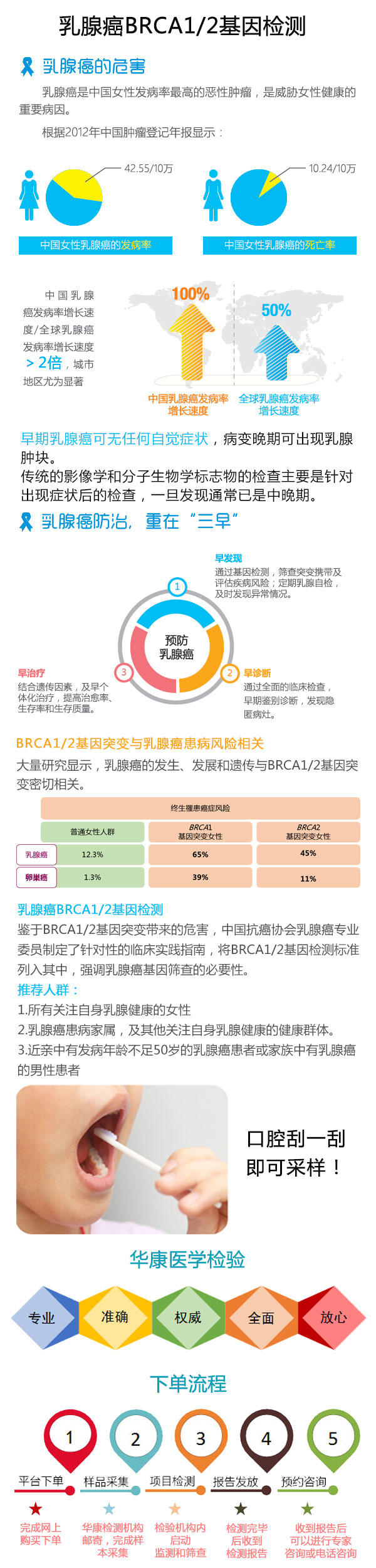 乳腺癌BRCA1_2基因检测.jpg